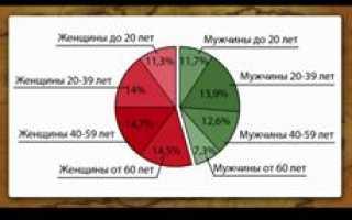 Какой национальный состав населения Центральной России