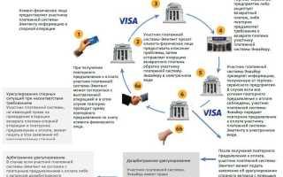 Как вернуть деньги у брокера мошенника