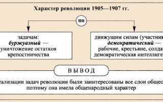 Каковы причины 1 революции в России