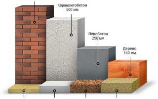Как рассчитать коэффициент теплопроводности
