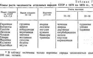 Сколько проживало национальностей в СССР