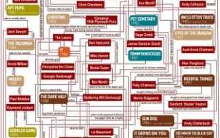Как связаны книги Стивена Кинга