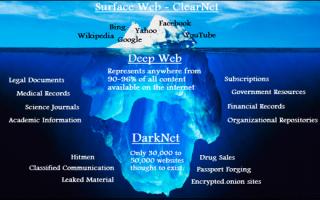 Какие сайты есть в Даркнете