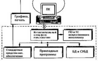 Что такое современные информационные технологии