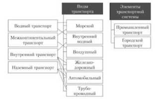 Какие виды транспорта образуют транспортную систему