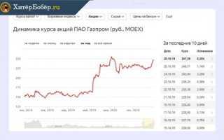 Как купить акции газпрома физическому лицу