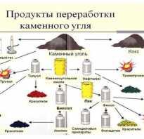 Какие главные природные источники углеводородов вам известны