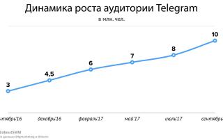 Сколько пользователей в телеграмме
